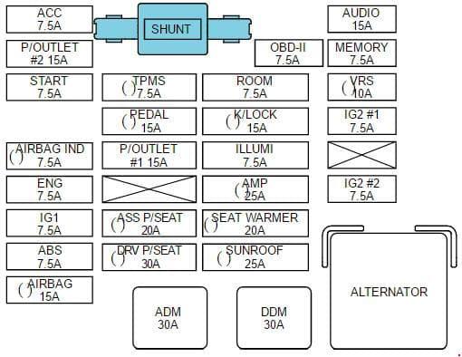 KIA Carnival - fuse box diagram - instrument panel