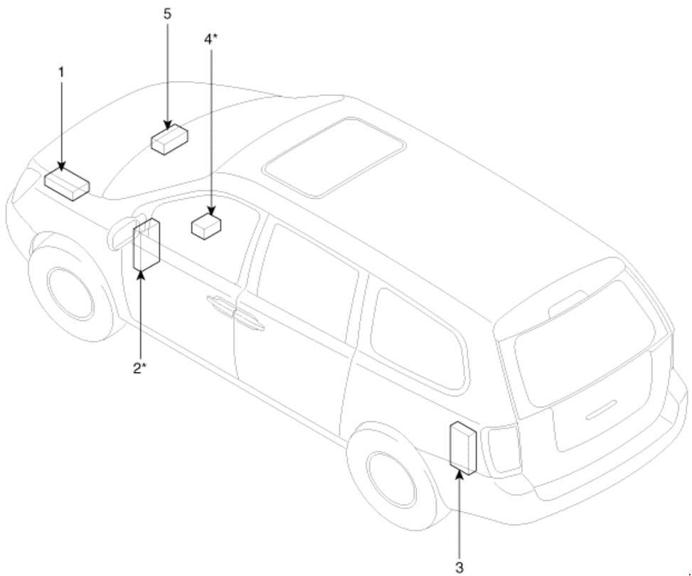 KIA Carnival - fuse box diagram - location