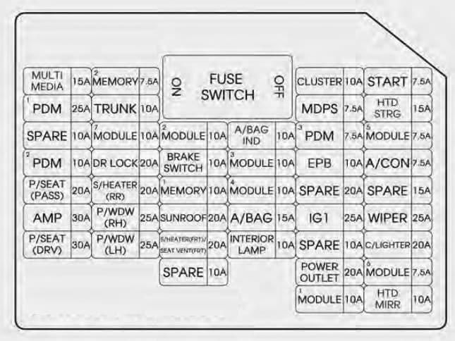 KIA Optima - fuse box diagram - instrument panel
