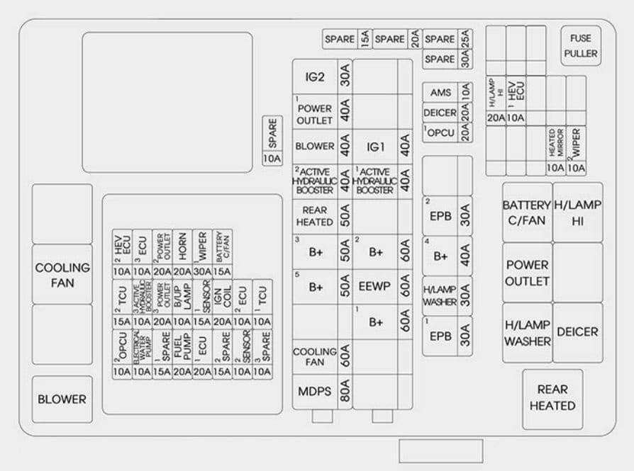 KIA Optima PHEV - fuse box diagram - engine compartment (Hybrid)