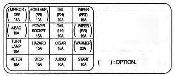 KIA Rio - fuse box diagram - driver's side kick panel