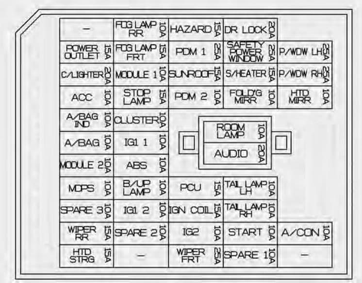 KIA Rio - fuse box diagram - instrument panel
