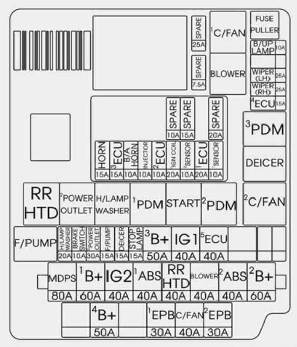 KIA Rondo - fuse box diagram - engine compartment