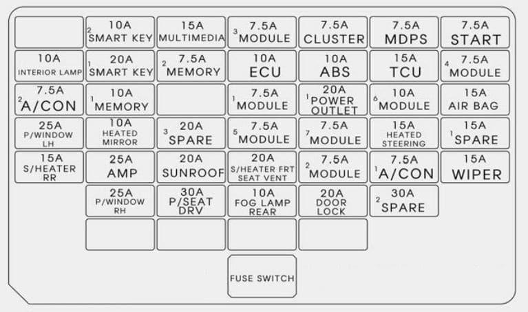 KIA Rondo - fuse box diagram - instrument panel