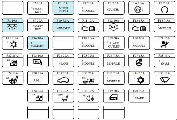 KIA Rondo RP - fuse box diagram - compartment fuse box