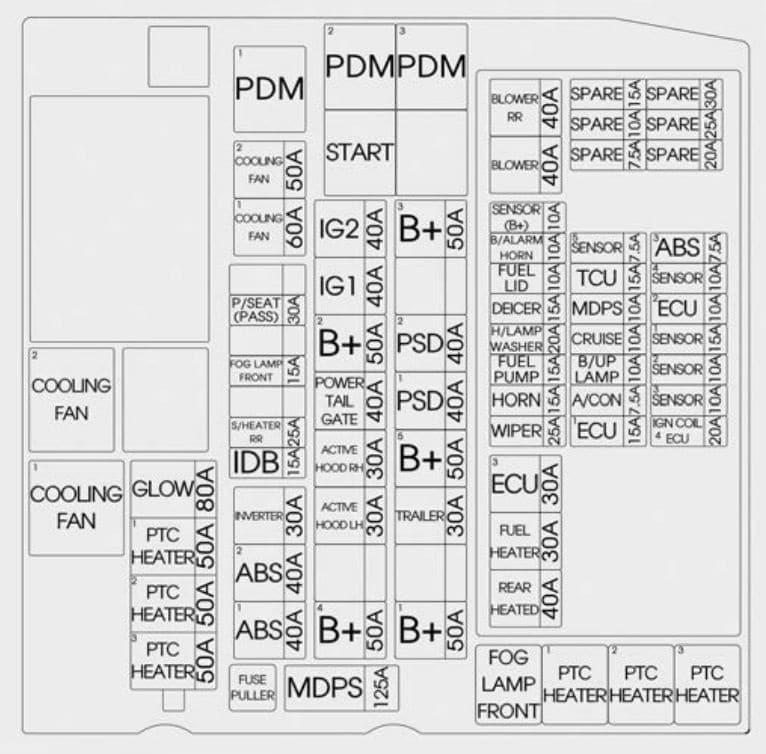 KIA Sedona - fuse box diagram - engine compartment