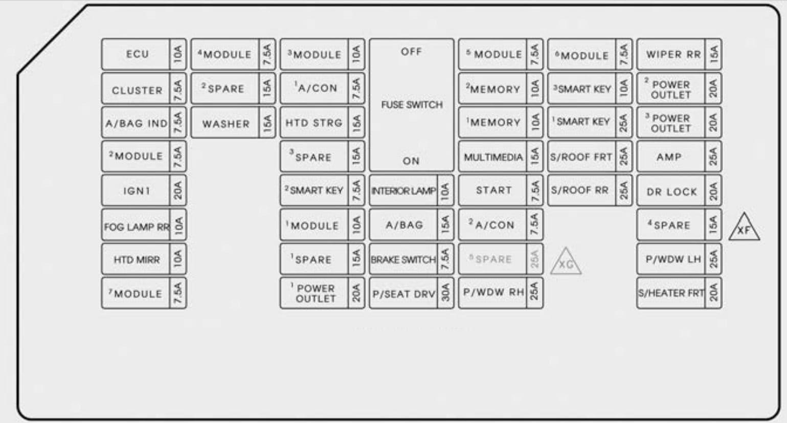 KIA Sedona - fuse box diagram - inner panel