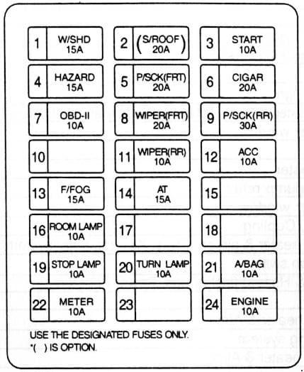 KIA Sedona GQ - fuse box diagram - compartment fuse box