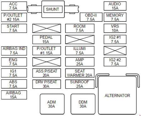 KIA Sedona VQ - fuse box diagram - instrument panel