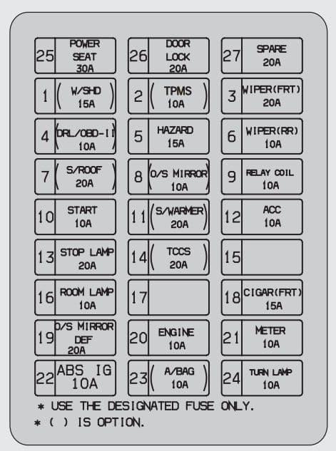 KIA Sorento - fuse box diagram - driver side kick panel