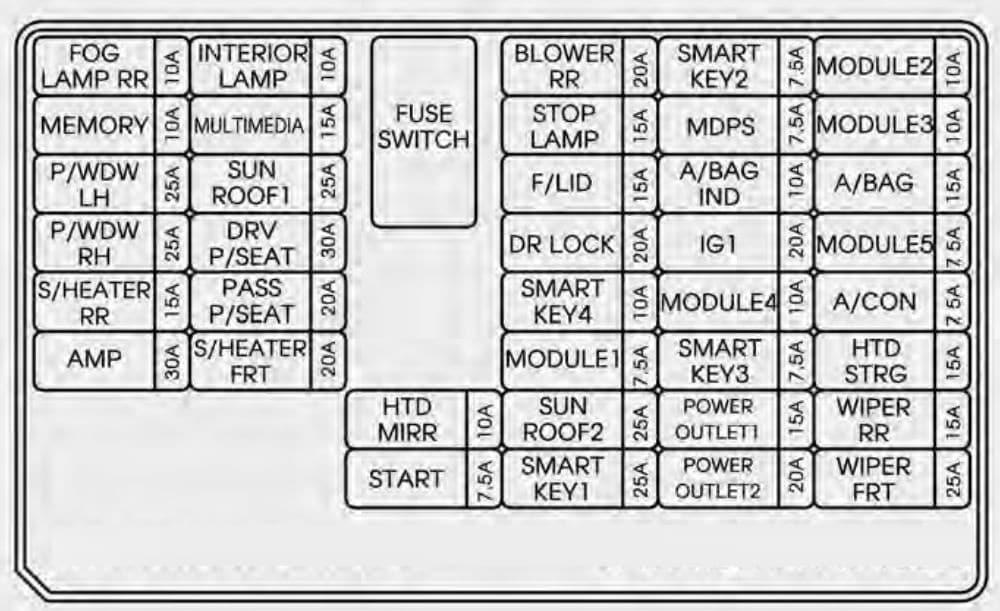 KIA Sorento - fuse box diagram - inner fuse panel