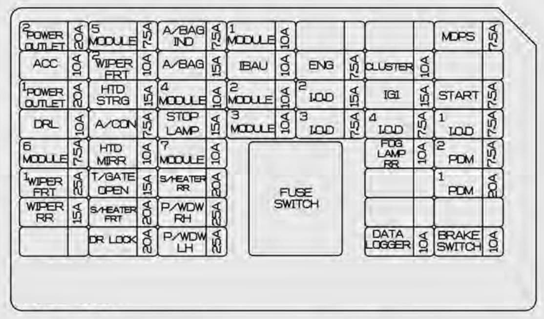 KIA Soul EV - fuse box diagram - instrument panel