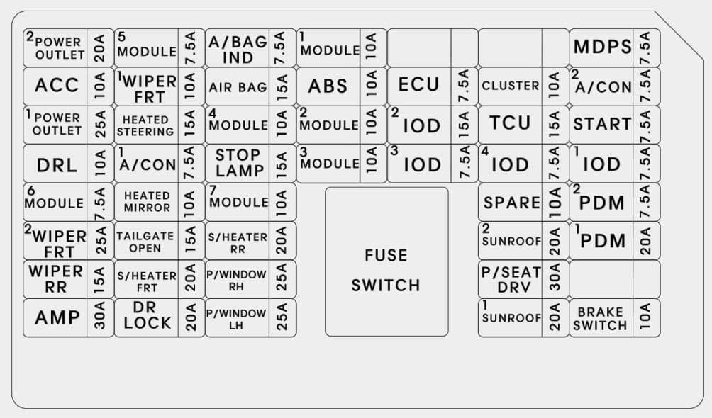 KIA Soul - fuse box diagram - inner panel