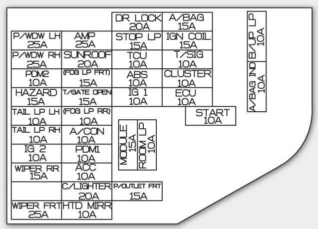 KIA Soul - fuse box diagram - instrument panel