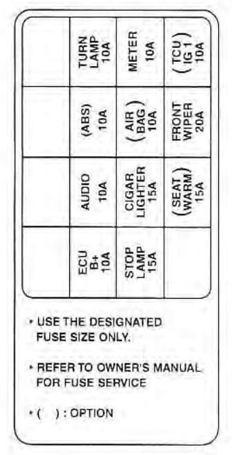 KIA Spectra - fuse box diagram - driver-side kick panel