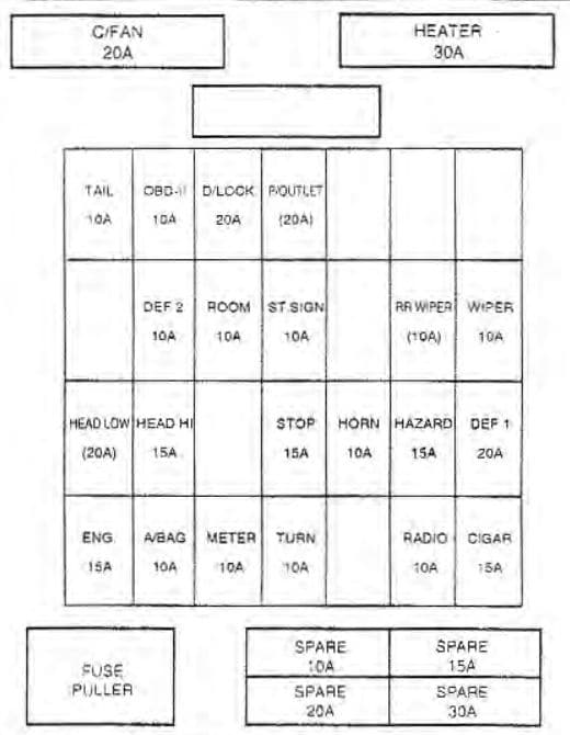 KIA Sportage - fuse box diagram - driver's kick side panel