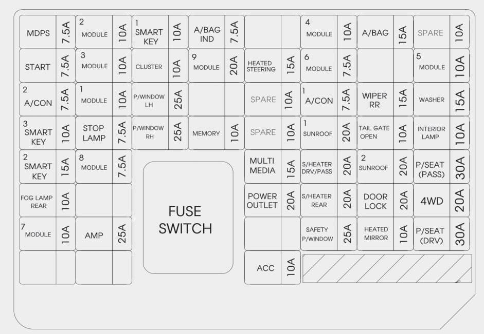 KIA Sportage - fuse box diagram - instrument panel