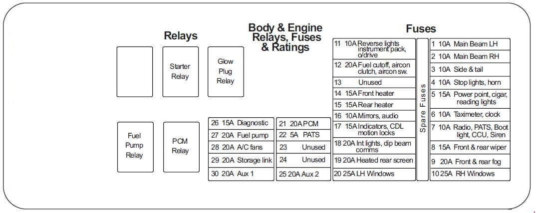 LTI TX2 - fuse box diagram - interior