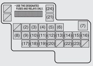 Maruti Suzuki SX4 - fuse box - passenger compartment