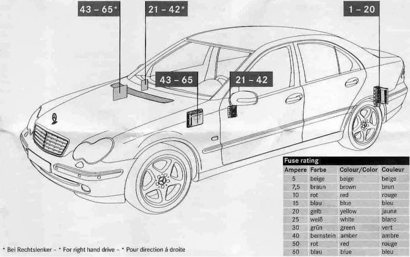Mercedes C Class c260 sport (2006) - fuse box location
