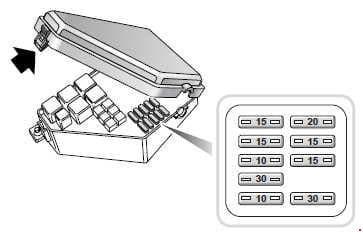 MG ZT - fuse box diagram - engine compartment
