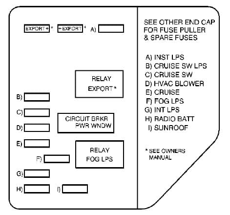 Oldsmobile Alero - fuse box - instrument panel (passenger's side)