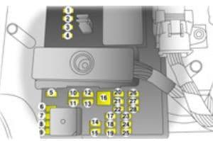 Opel Tigra GT - fuse box - instrument panel