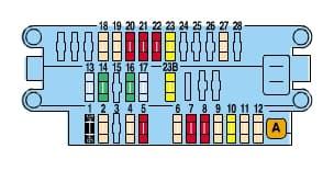 Peugeot Partner mk1 - fuse box - passenger compartment