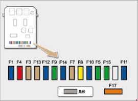 Peugeot 1007 - fuse box diagram - fascia