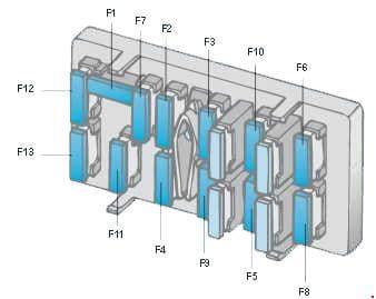 Peugeot 106 - fuse box diagram - dashboard