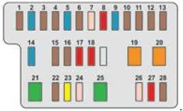 Peugeot 108 - fuse box diagram - dashboard