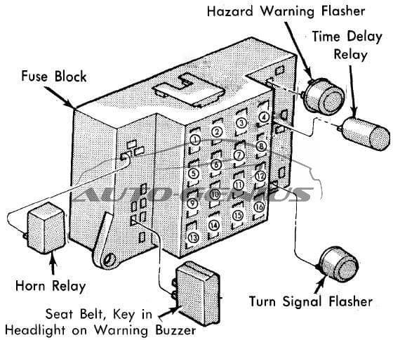 Plymouth Reliant - fuse box diagram