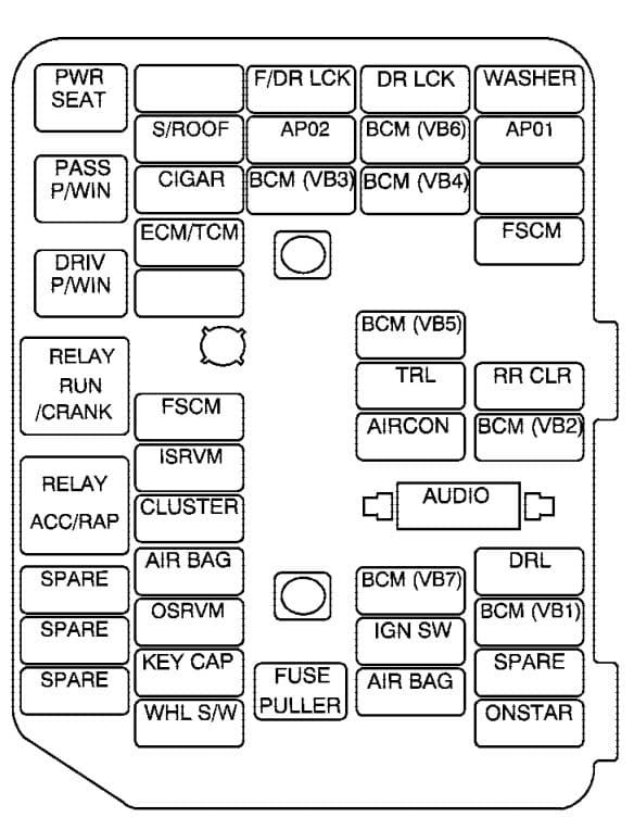 Saturn VUE - fuse box - instrument panel