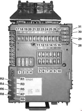 Smart Fortwo - fuse box diagram
