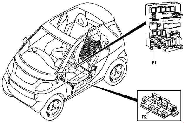 Smart Fortwo - fuse box diagram - location