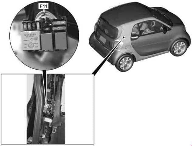 Smart Fortwo - fuse box diagram - power supply fuse and relay module (location)
