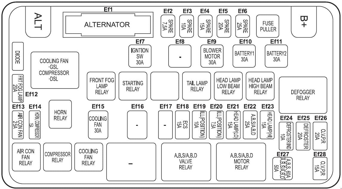 SsangYoung Korando - fuse box diagram - compartment fuse box