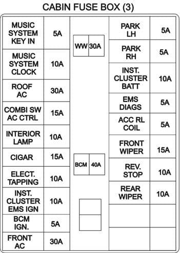 TATA Grande - fuse box diagram - cabin fuse box (3)