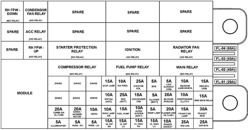 TATA Nano - fuse box (EPS)