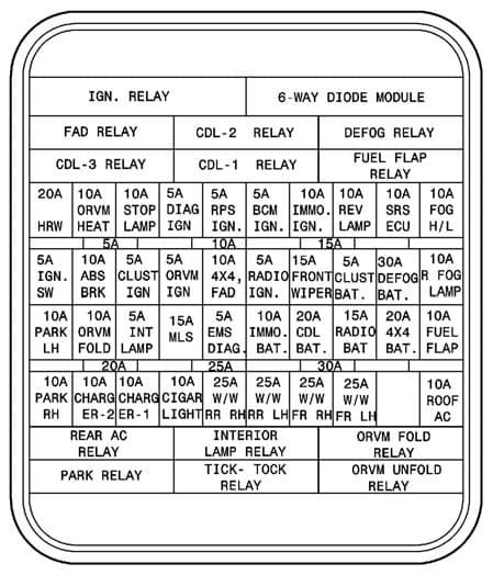 TATA Safari - fuse box - dashboard (option 1)