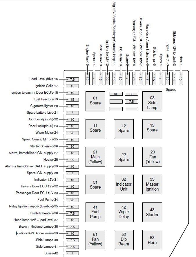 TVR Tuscan mk2 - fuse box diagram