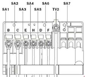 Volkswagen Caddy - fuse box diagram - fitting location of fuse holder A (A -SA-)