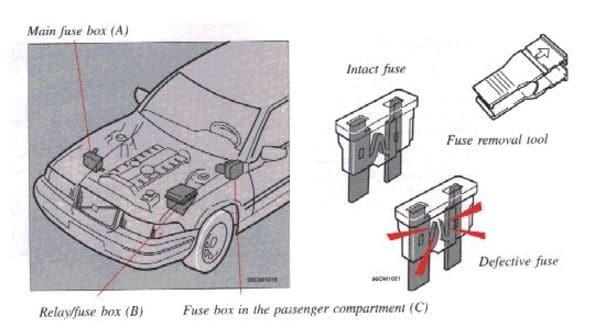 Volvo 960 - fuse box - location