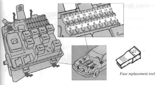 Volvo 960 - main fuse box