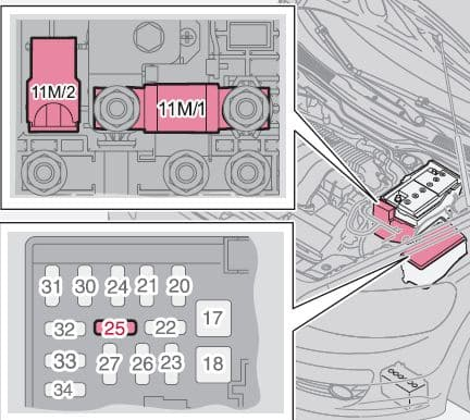 Volvo S40 mk2 - fuse box -DRIVe start/stop
